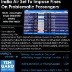 Tim Gard Joke of the Day - India Air Fines
