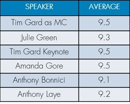 Tim Gard - Emcee - Event Rating